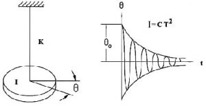 Fig.1 Torsion Pendulum   Fig.2 Amplitude decays but time period remains constant