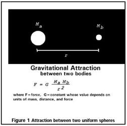 FIgure 1 Gravitational Attraction between two uniform spheres