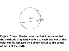 Figure 2 Gravity Vectors