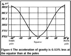 Acceleration of gravity is .53 less
