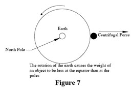 The rotation of the earth causes the weight of an object to be less at the equator