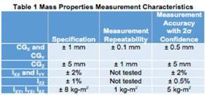 Mass Properties Measurement Characteristics